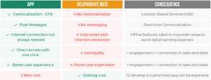 mobile apps vs responsive websites